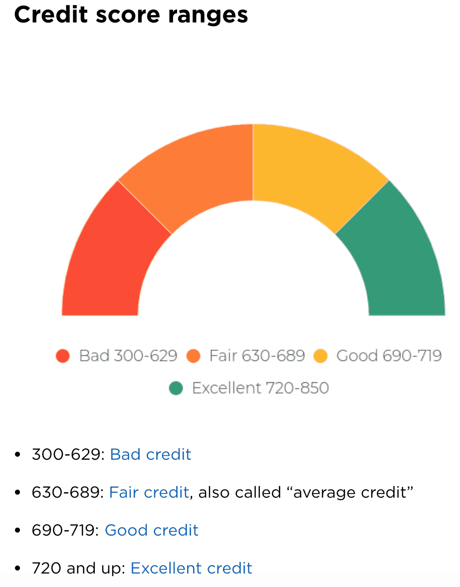 How does your credit score stack up?